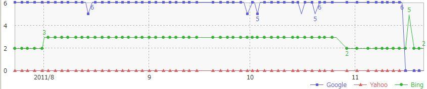 外部リンクサイトインデックス数推移