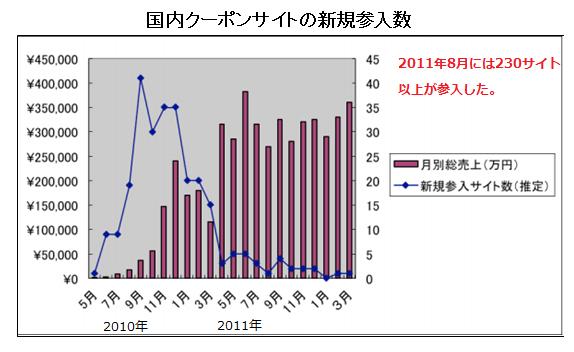 資料:株式会社LUXA クーポン共同購入サイト市場規模調査