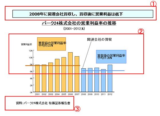 グラフデータ_130805