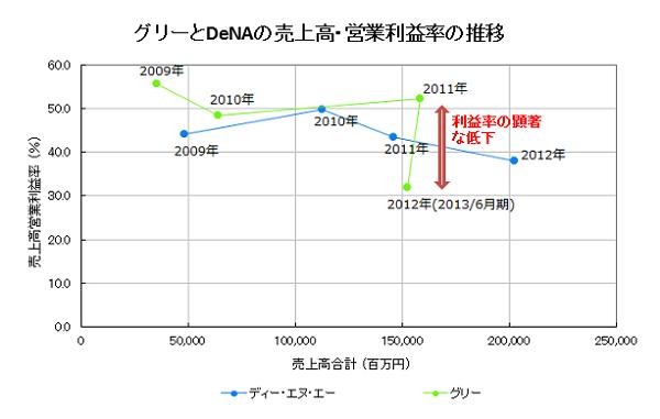 資料:Speeda 競合調査データ