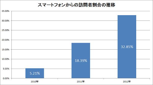 スマートフォンからの訪問者割合の推移(2)