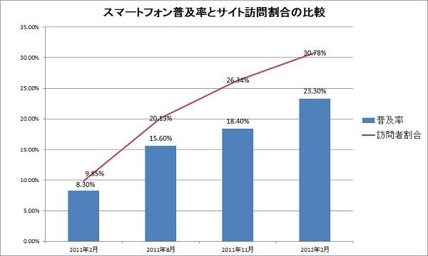 スマートフォン普及率とサイト訪問割合の推移