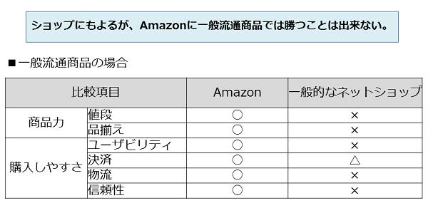 一般流通商品のネットショップとAmazon比較
