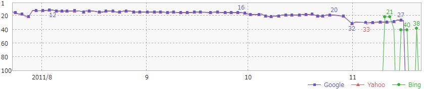 ペナルティをサイトの順位推移(画像)