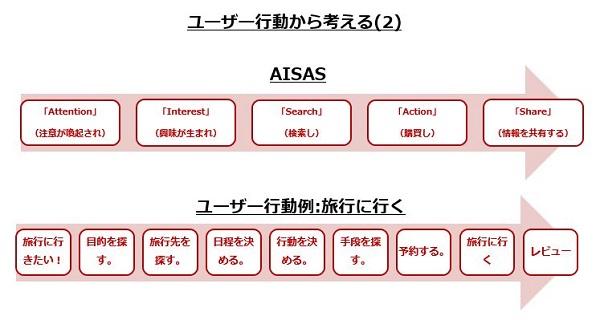 seoをユーザー行動から考える。