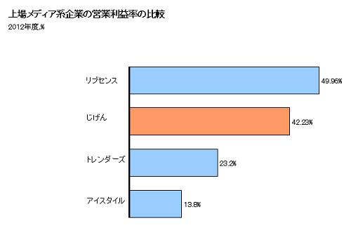 資料:各社有価証券報告書より作成