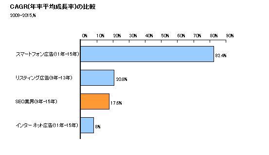 資料:電通「日本の広告」、シードプランニング社調査資料から作成
