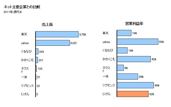 資料:各社有価証券報告書より作成。※じげんとリブセンスは2012年度データ。