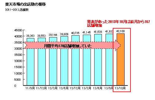 資料;楽天株式会社 第3四半期決算短信より作成