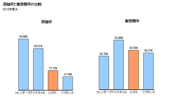 資料:有価証券報告書より作成