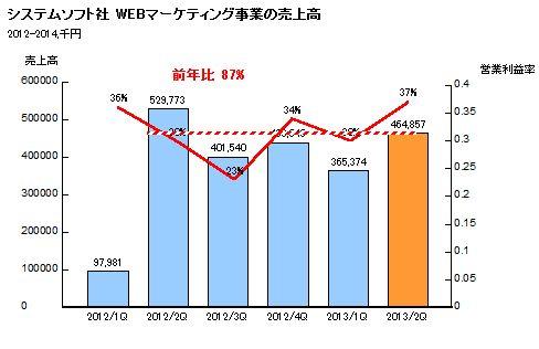 資料:システムソフト社 平成26年9月期 第2四半期決算短信