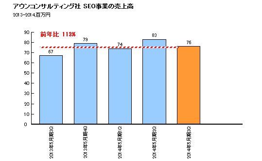 資料:アウンコンサルティング社 2014年5月期(第16期)第3四半期決算補足資料