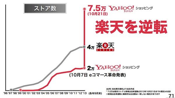 資料:ヤフー株式会社公式発表資料