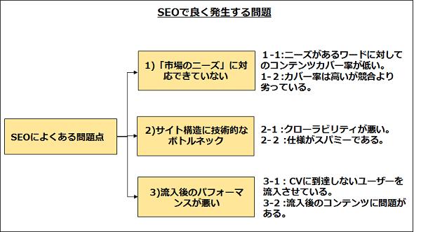 SEOの大きな3つの問題点
