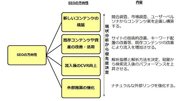 SEOの4つの方向性